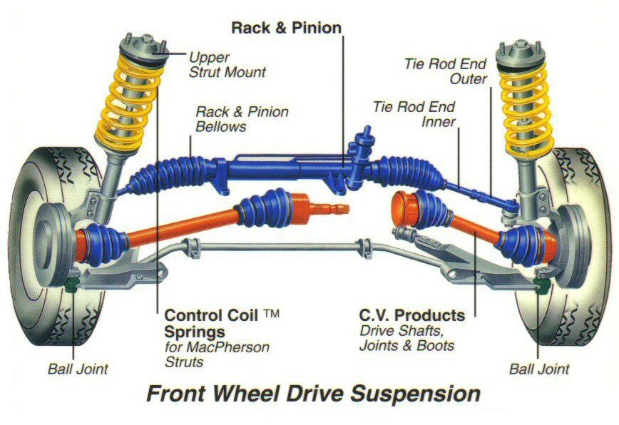 search and wheels on pinterest : car suspension diagram - findchart.co