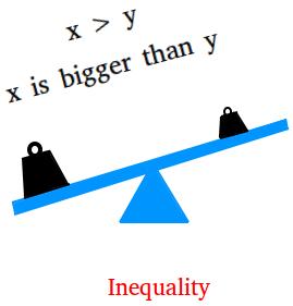 Inequality Writing Inequalities Word Problems Teaching Math