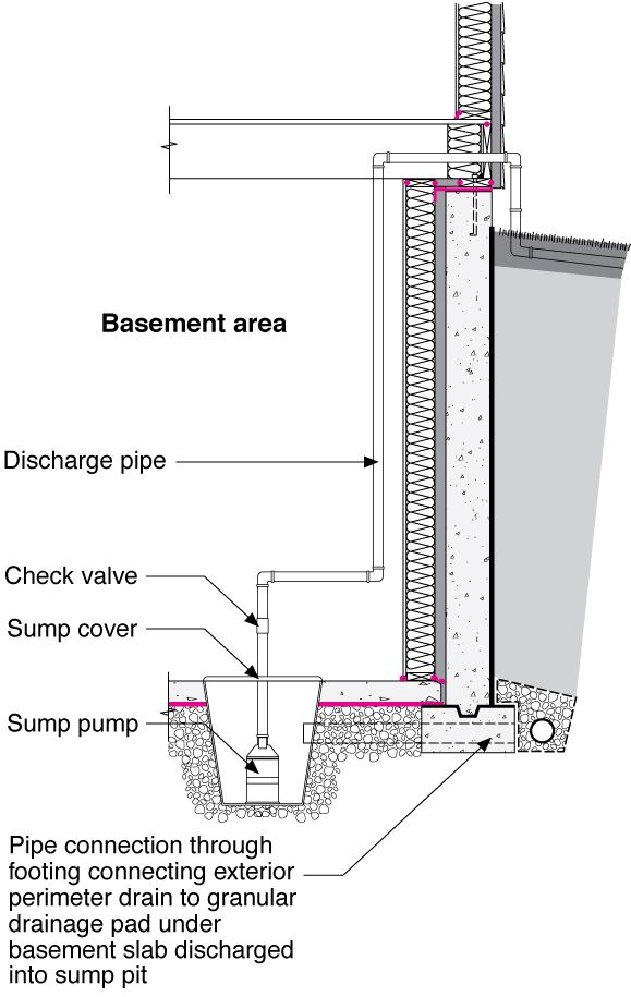 Basement Next To Crawl Space Google Search Details