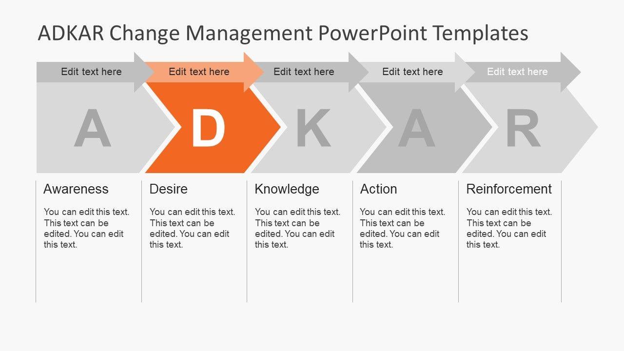 Adkar Change Management Powerpoint Templates Slidemodel Change Management Powerpoint Templates Powerpoint