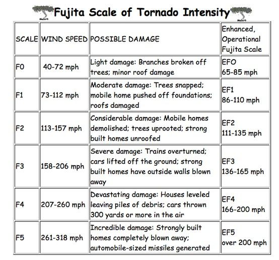A chart on the tornado classifications as per the fujita scale auntheather aunt heather - Guide per scale ...