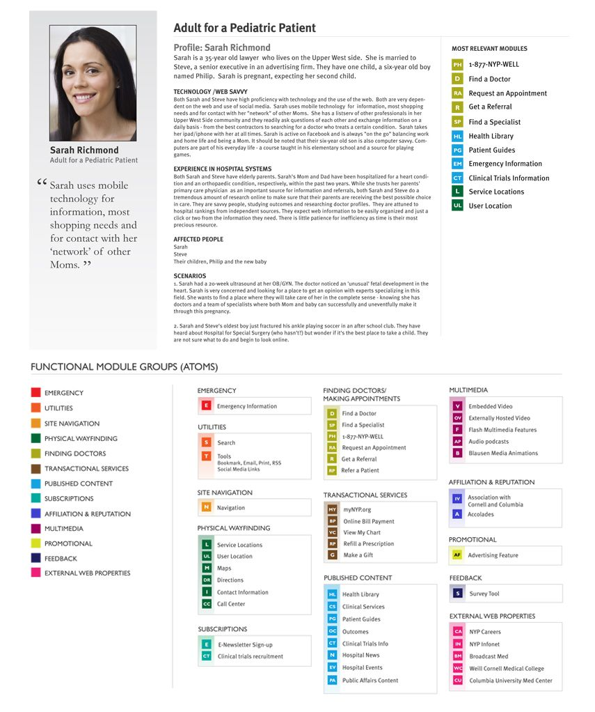 Persona: Map of functional modules | UX Patterns: Personas ...