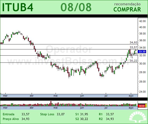 ITAUUNIBANCO - ITUB4 - 08/08/2012 #ITUB4 #analises #bovespa
