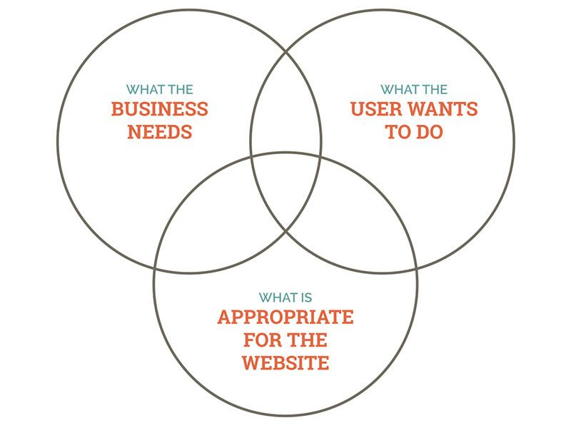 Needs And Wants Venn Diagram Toilet Flange A With Three Circles: What The Business Needs, Users To Do, ...