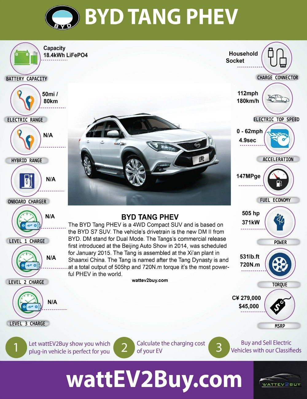 Provides The Battery Range Vehicle Specifics And Global Sales Data Of The Byd Tang Plug In Hybrid Electric Suv Electricity Electric Cars Fuel Economy