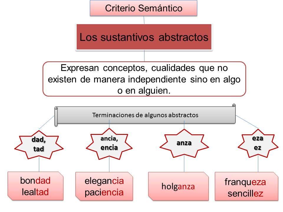 Sustantivos Abstractos Criterio Semántico Sustantivos Abstractos Sustantivo Carteles Para Fijar Conocimientos