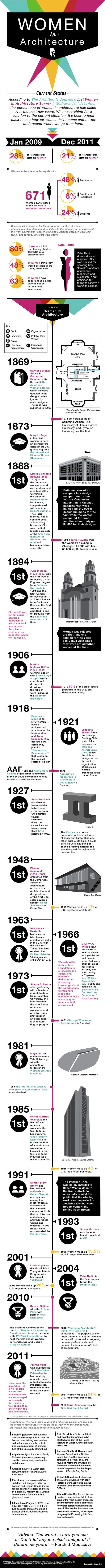 HIstory of women in architecture