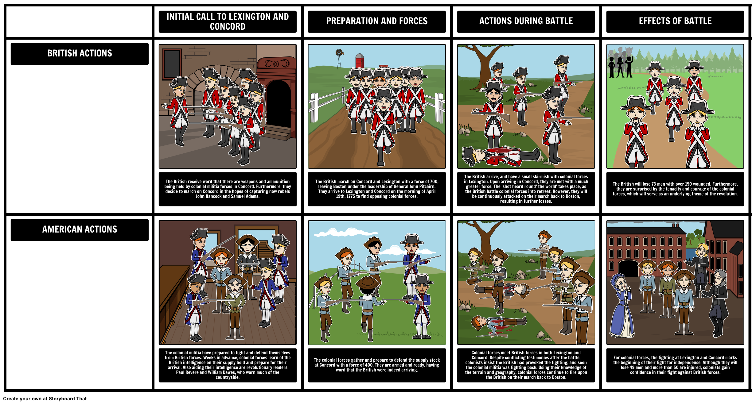 For this activity, students will create a storyboard detailing the events leading up to, and of, the Battle of Lexington and Concord.
