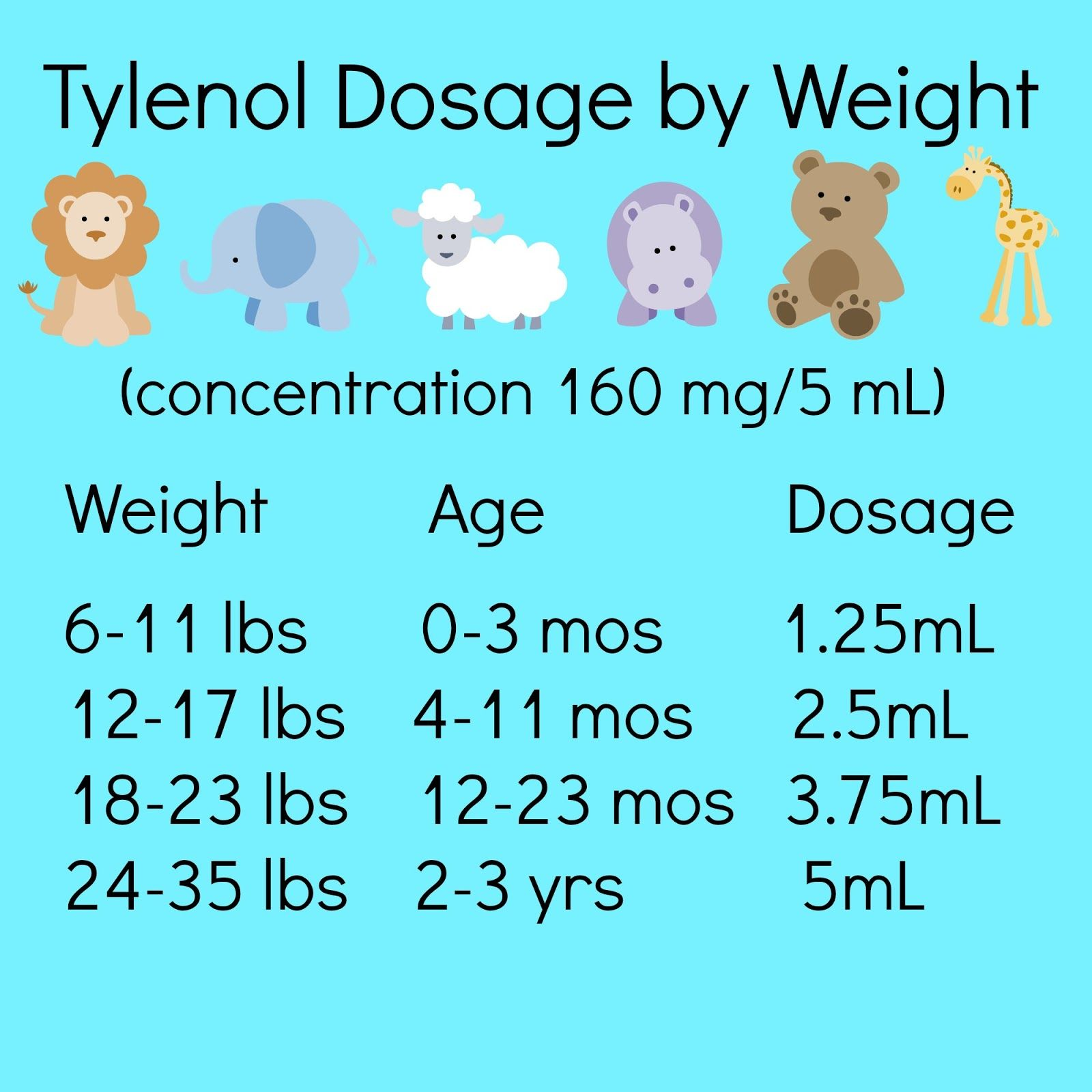 Tylenol dosage for babies and toddlers new concentration via tylenol dosage chart by weight print this out and keep it with your childrens tylenol nvjuhfo Images