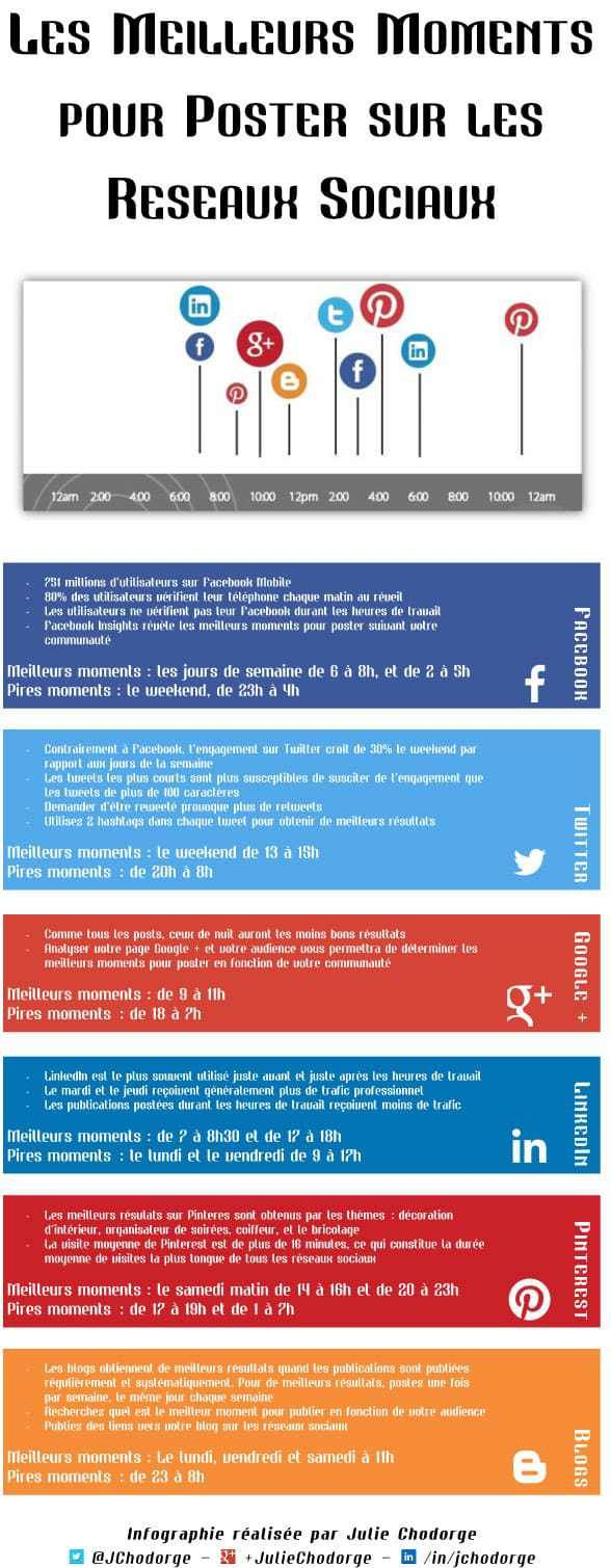 infographie   quels sont les meilleurs moments pour poster sur les r u00e9seaux sociaux