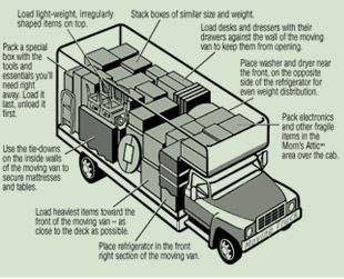 nice general diagram for how to pack a truck moving info rh pinterest com box truck engine diagram box truck wiring diagram
