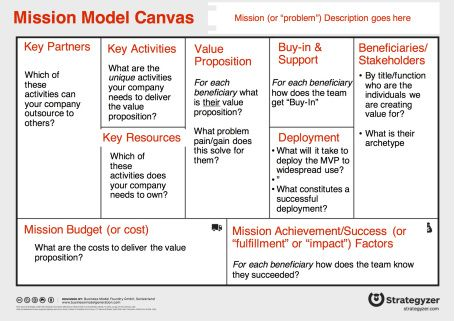 Mission Model Canvas By Week Business Model Canvas Innovation And Entrepreneurship Mission