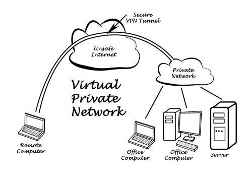 Using Vpn Services Has Made It Possible For Internet Users To Surf