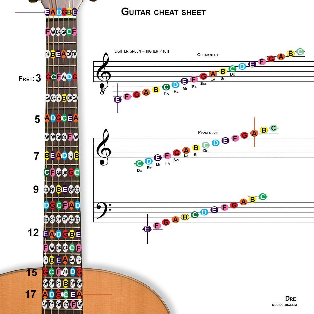 Pitches And Notes Cheat Sheet Music Chords Guitar Classical Guitar Reading music notation for guitar