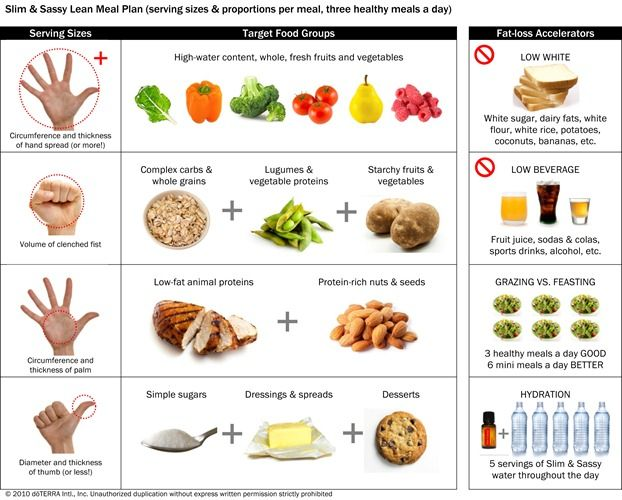 Slim sassy challenge lean meal plan food pinterest for Are lean cuisine meals good for weight loss