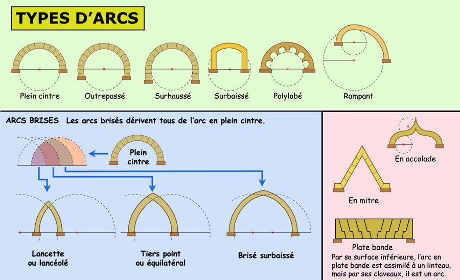 Quelques types d arcs utilis s dans l architecture romane for Architecture romane et gothique