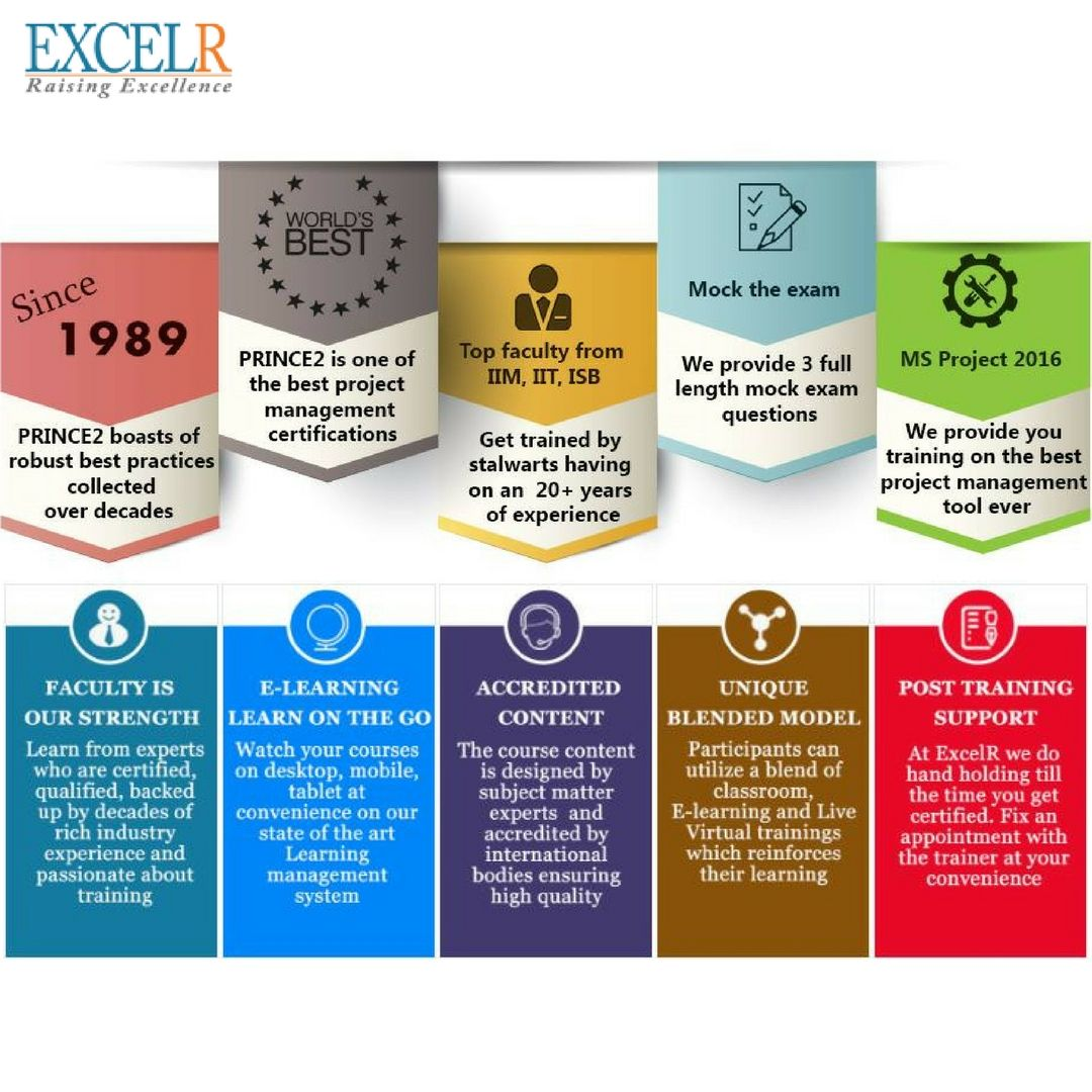 Prince2 certification training it is a project management prince2 certification training it is a project management methodology which manages organizes 1betcityfo Gallery