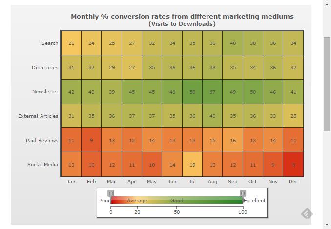 Heat Map Chart: Conversion Rates |  Visual Communication/Data