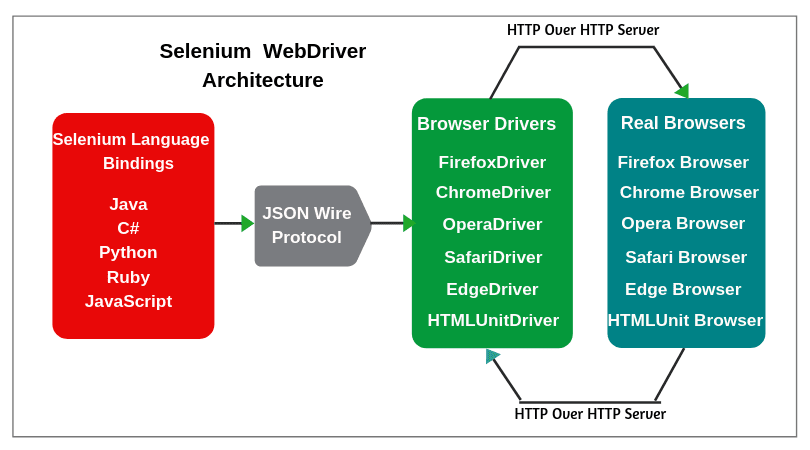 5c6fab607d22c54c0264fcd3a9880fce - How To Get Response Status Code With Selenium Webdriver Java