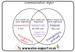 Assertive Communication Venn Diagram - DIY Enthusiasts Wiring Diagrams •