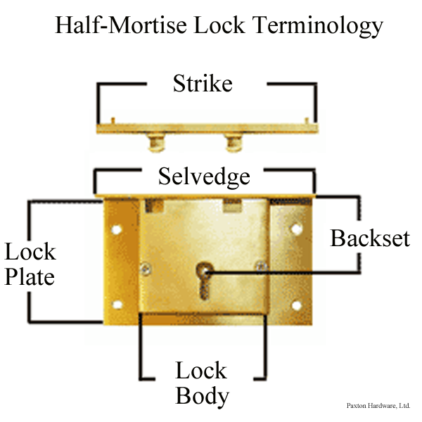 Lift Lid Box Locks Replacement Half Mortise Locks Paxton Hardware Mortise Lock Woodworking Hardware Woodworking Jigs