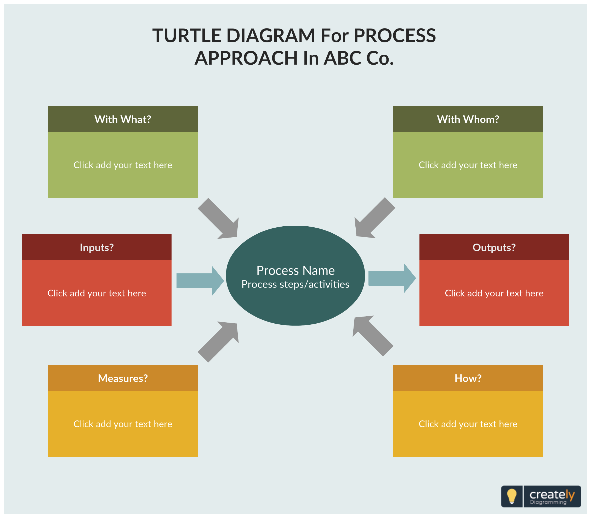 Turtle Diagrams Is A Quality Tool That Visualizes The Elements Of A Process Such As Who Is Involved Inputs Outpu Workflow Diagram Diagram Process Improvement