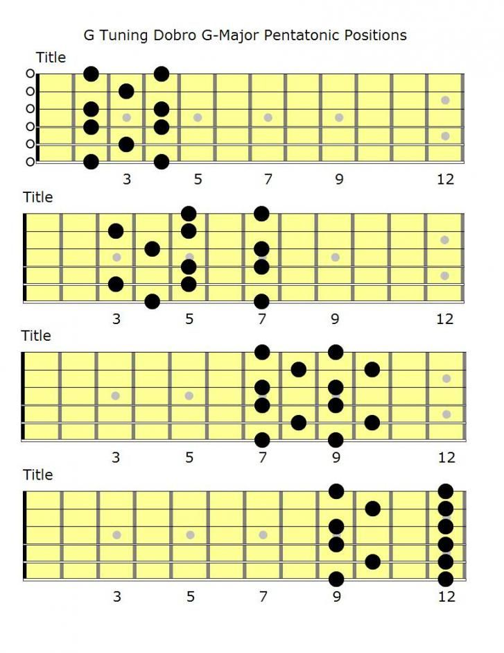 how to play g major pentatonic scale