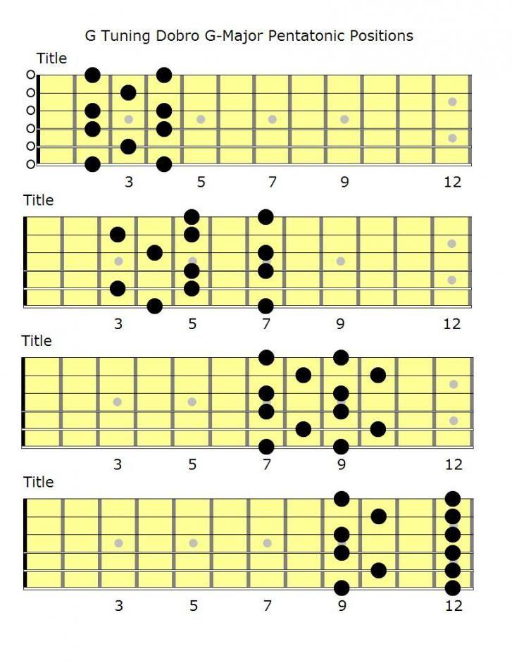 Dobro G Tuning G Major Pentatonic Chart Resonator Guitar Dobro