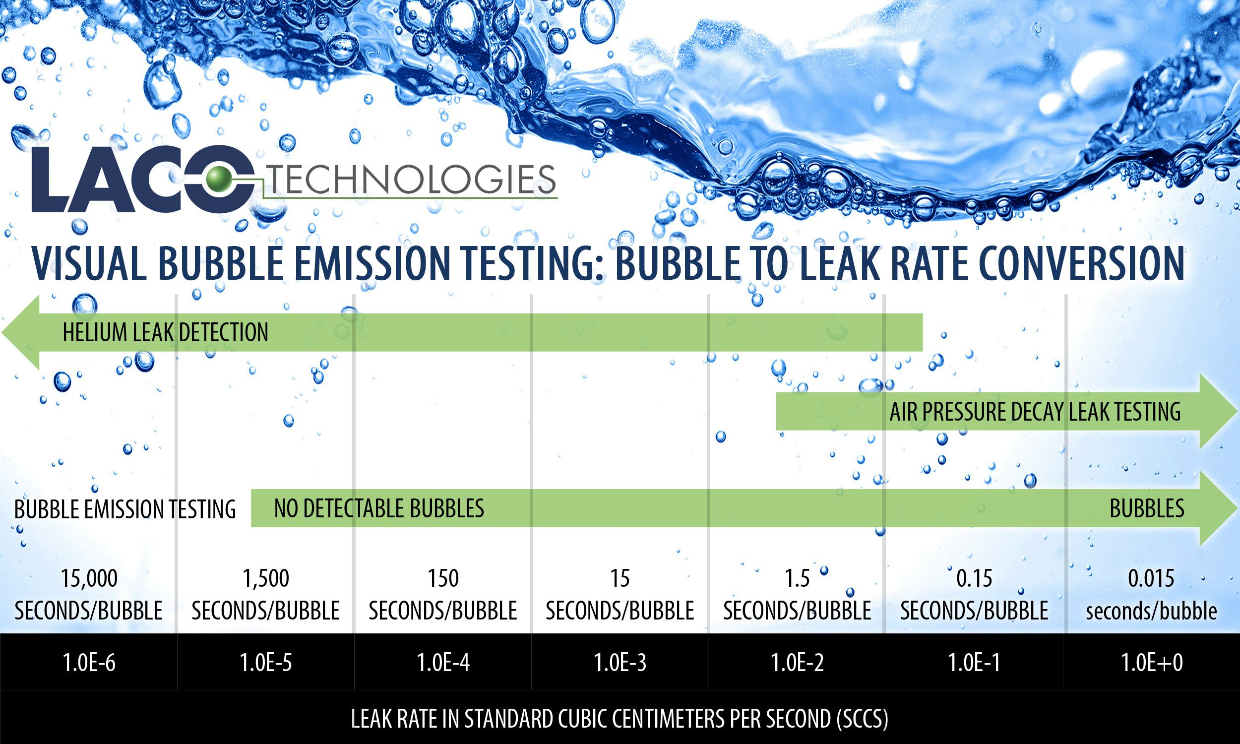Helpful chart for converting bubbles from a bubble emission leak visual vacuum bubble leak testing or bubble emission testing nvjuhfo Image collections
