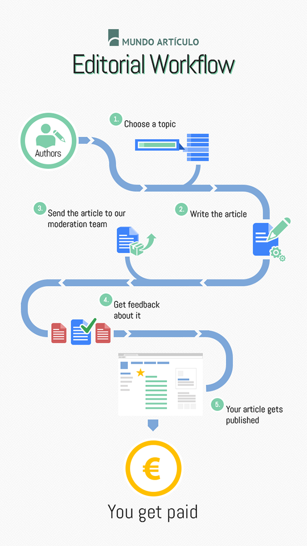 Pin by Tanyamai on Presentation Idea | Workflow design, Flow chart