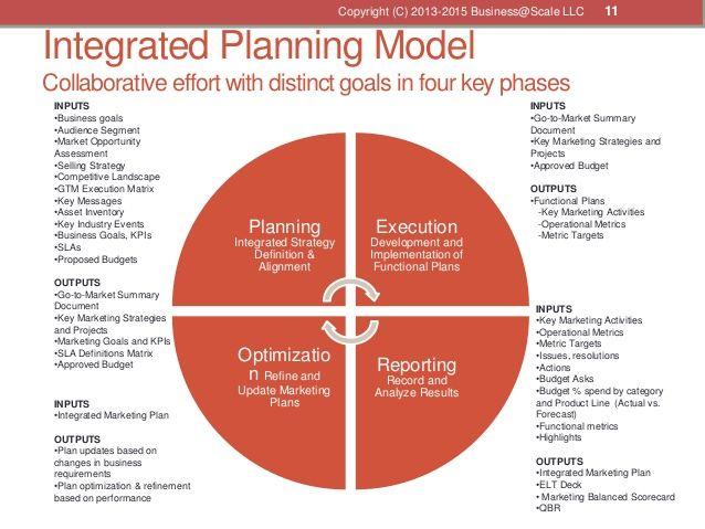 Go To Market Business Plan Template Marketing Pinterest