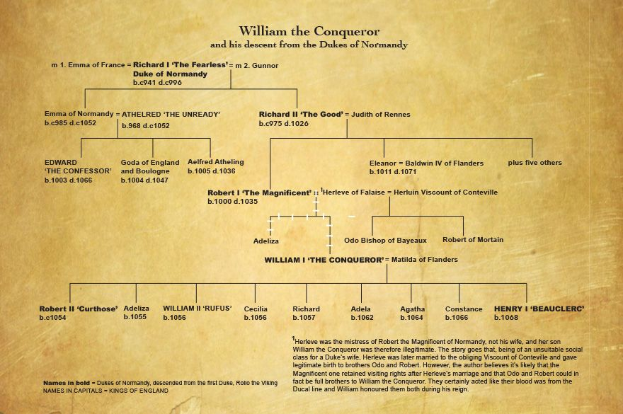 William the current career | My Blood Line | Pinterest