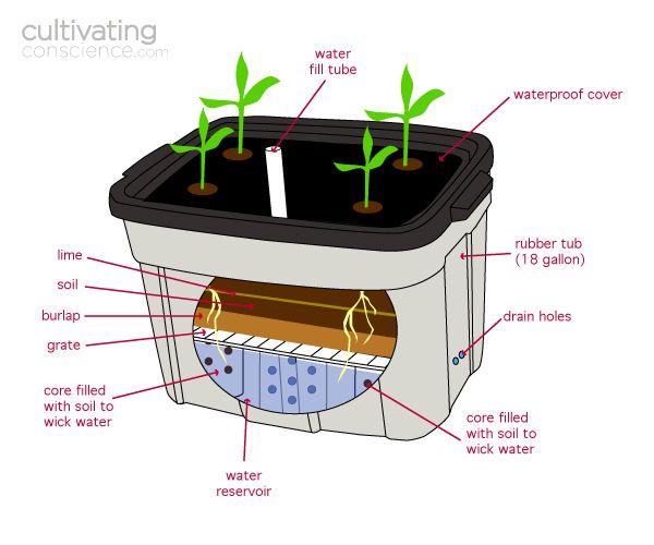 Homemade Earthbox Homemade Hydroponics Hydroponics System Earthbox Gardening