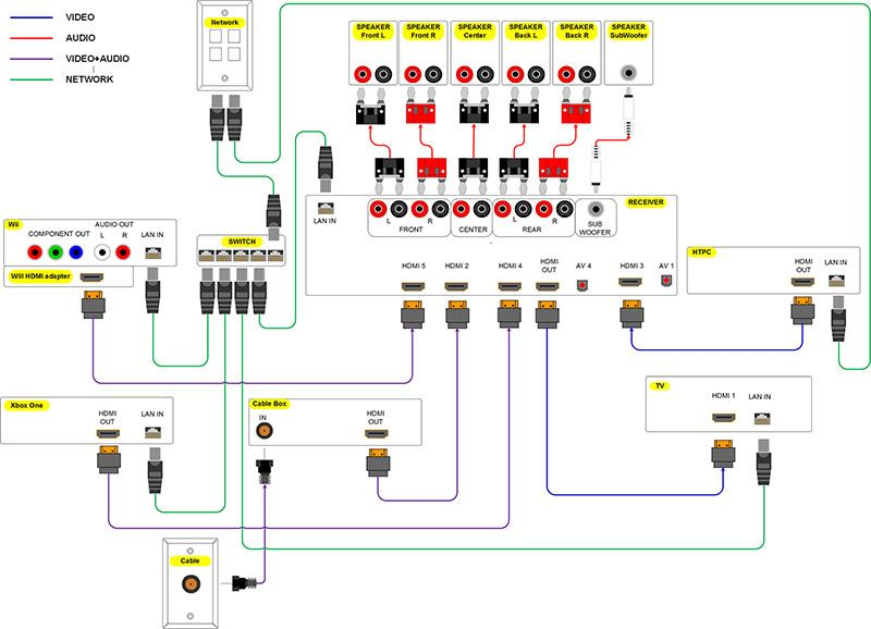 Home Theater Wiring Diagram Home theater subwoofer, Home