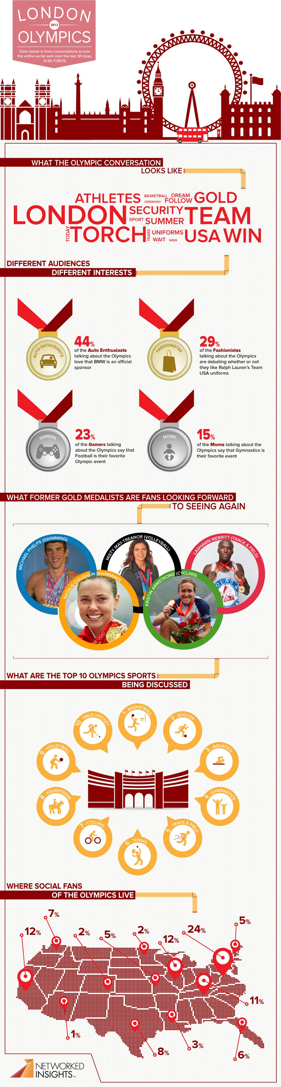 Which Olympic Event is Winning on Social Media? #Olympics #London2012