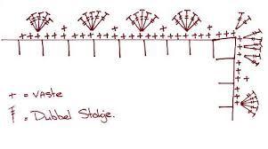 Afbeeldingsresultaat Voor Schulprandje Haken Knutselen Crochet