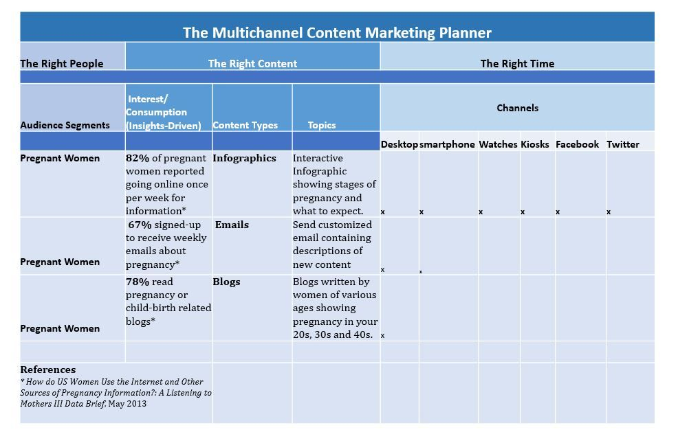Good Multi-channel Editorial Content Planner Template