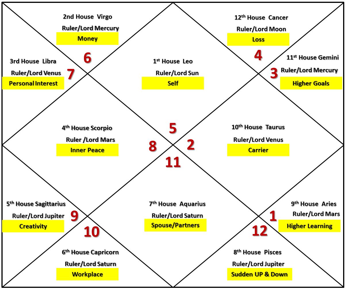 Leo Ascendant/ Horoscope/ Birth Chart Astrology http//wantastro ...