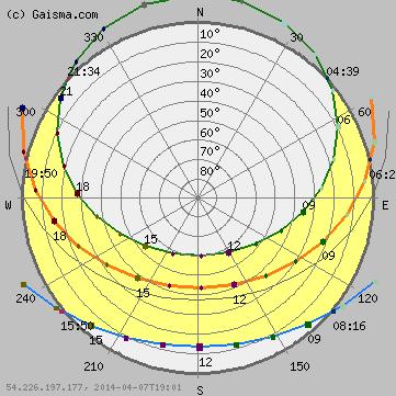 Nottingham Sun Path Diagram Solar Path Diagram Sun Chart Solar Chart Dusk Time Sun Path Diagram Sun Path