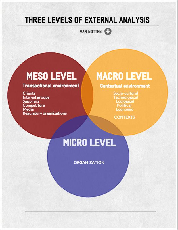 3 levels of external analysis  macro  meso  micro