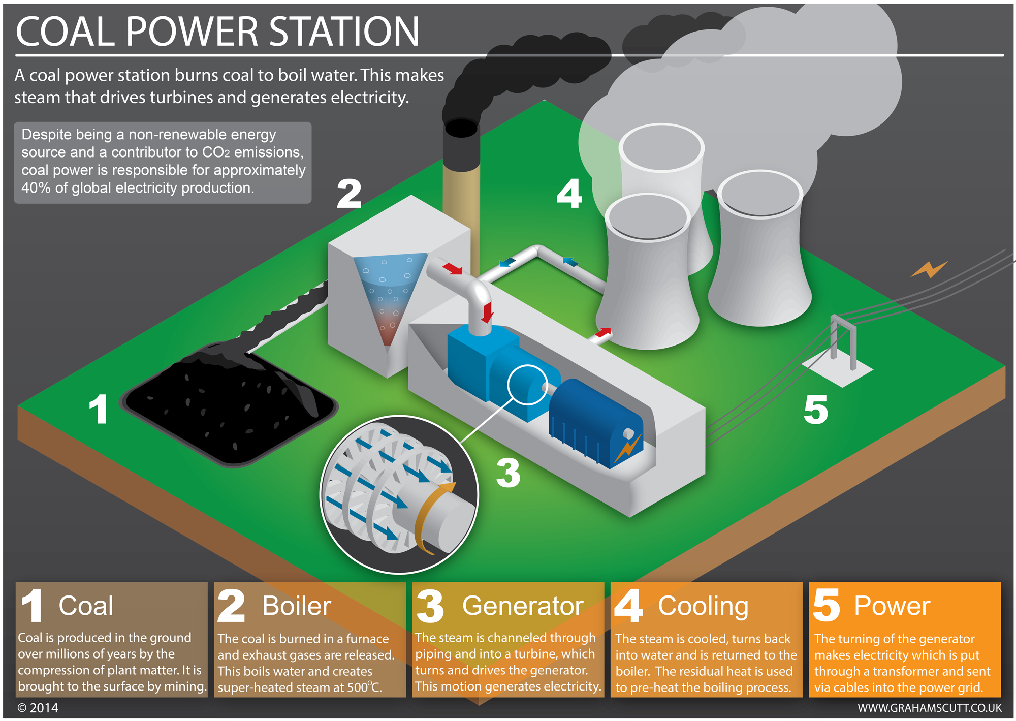 How does a coal fired power station work? This is an infographic that explains how it works. #infographic #powerstation www.grahamscutt.co.uk