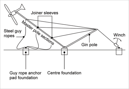 pole mount solar wiring diagrams a diagram of a wind tower being lowered the winch raises  a diagram of a wind tower being lowered the winch raises