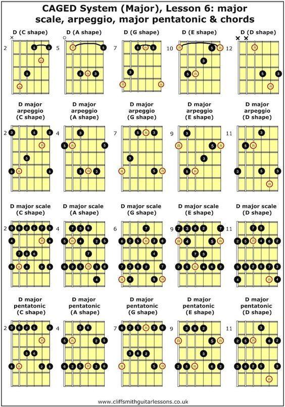 Resultado de imagen de caged tab | Music etc. | Pinterest | Guitars ...