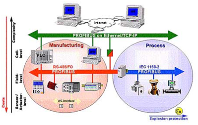 An Overview On Industrial Automation Structures Technologies Zigbee Automation Technology