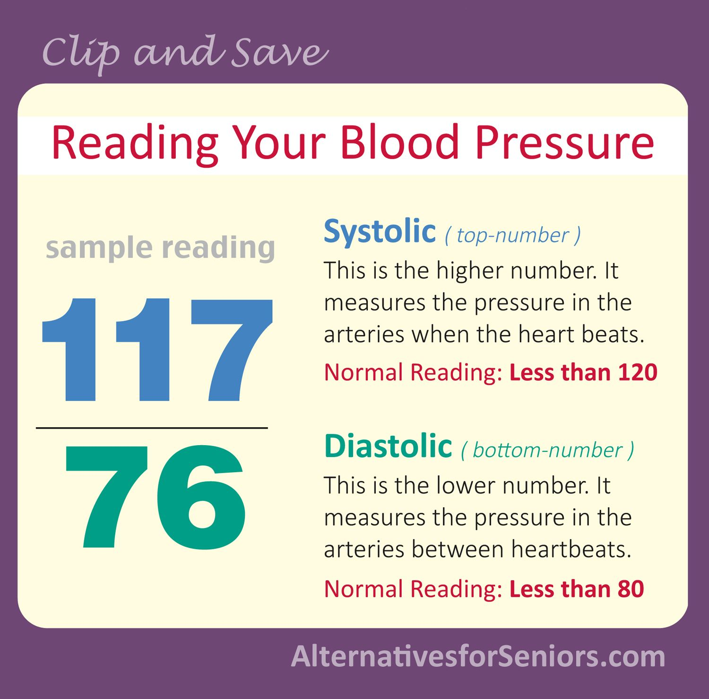 High blood pressure blood pressure numbers blood pressure and blood pressure diet geenschuldenfo Images