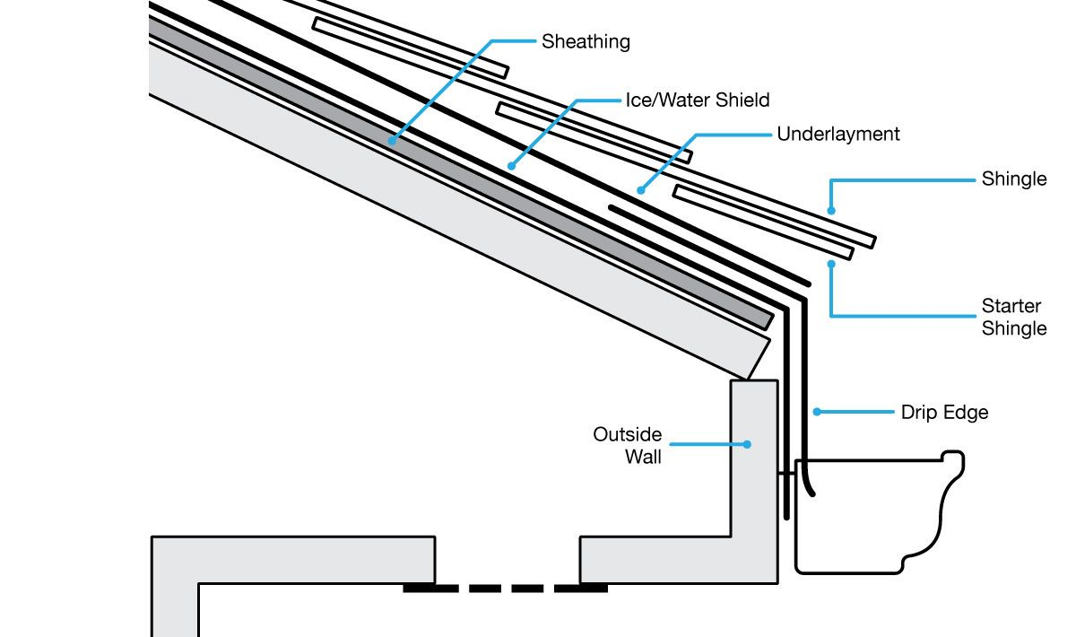 Detailed Diagram Of Roof Some Nice To Know Tips