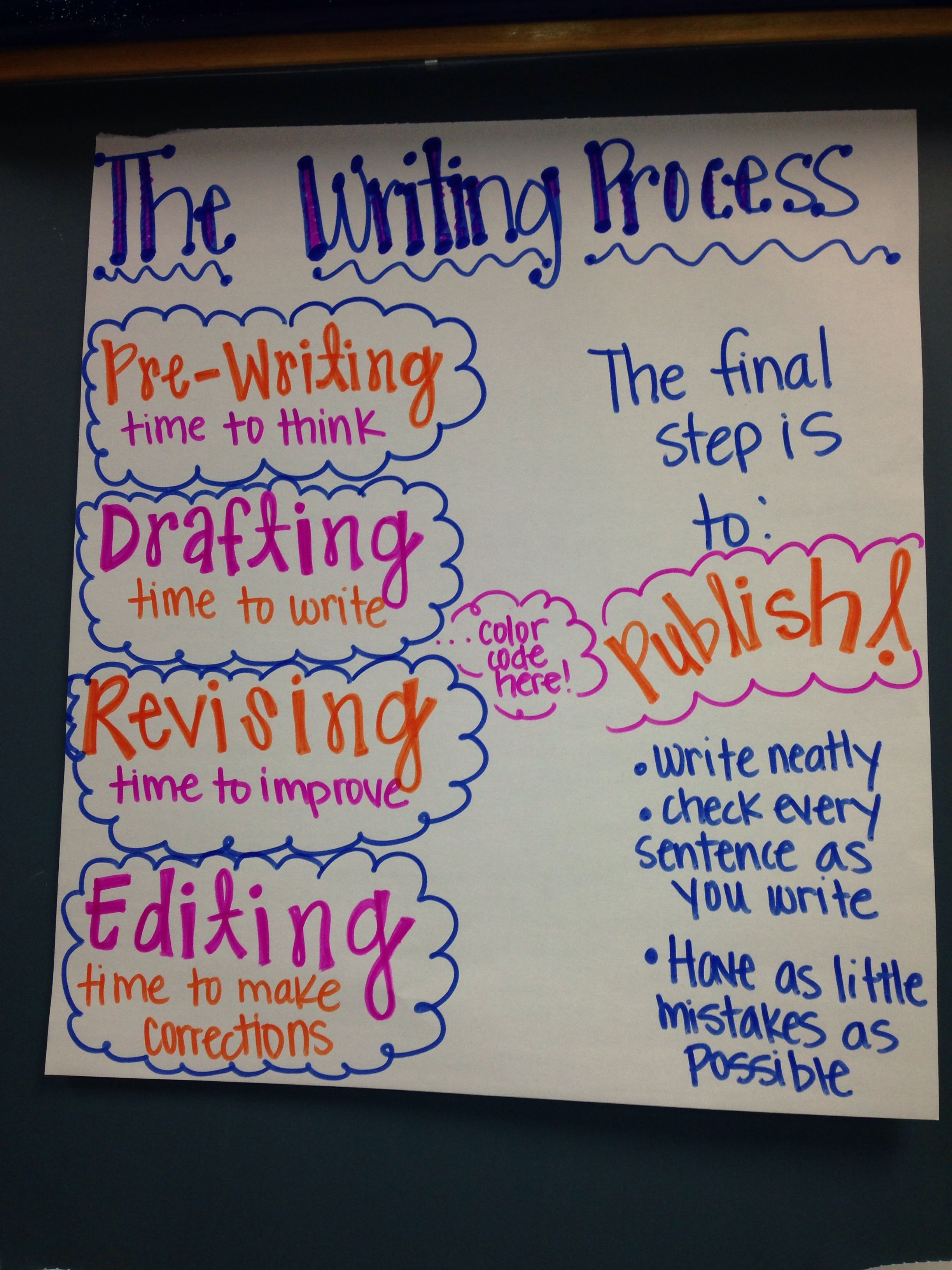 The Writing Process For 4th Grade