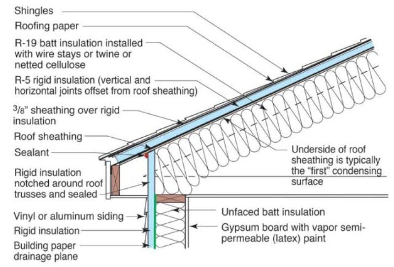 Residential Metal Roof Insulation Systems In 2020 Metal Roof Insulation Metal Building Insulation Roof Insulation