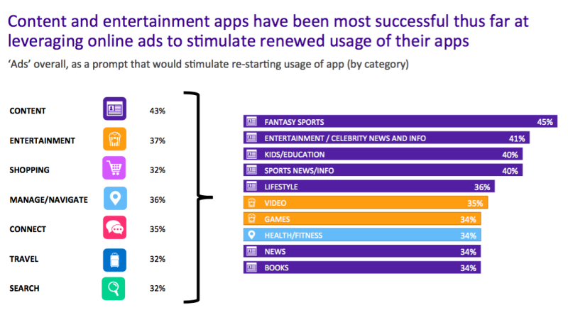 Study Ads Effective As Way To Stimulate Dormant App Usage