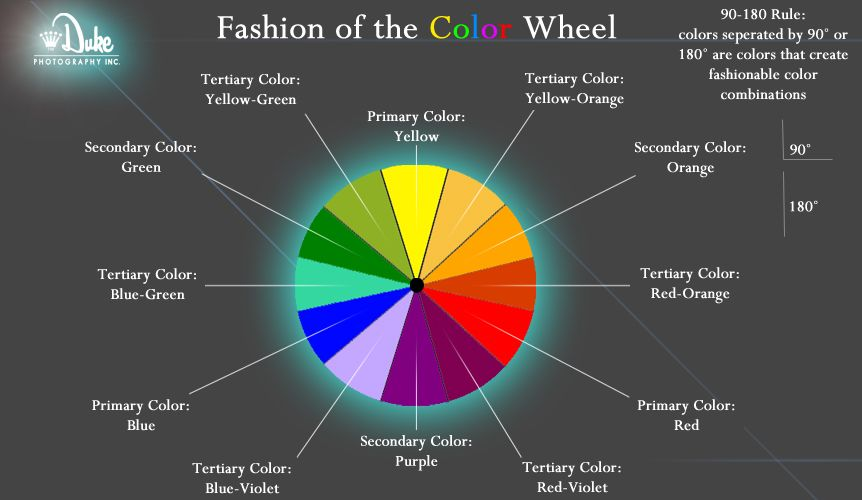This Is A Fashion Color Wheel Colors That Are Separated By 90 Degrees Or 180